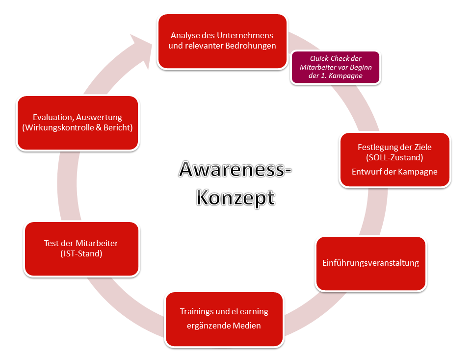 Awareness-Konzept